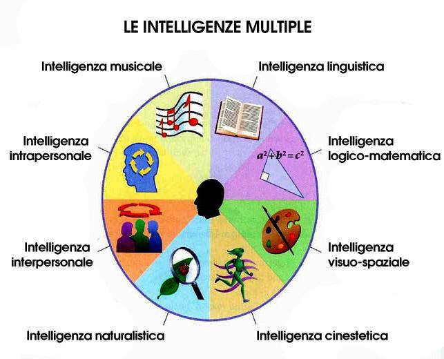 Intelligenza e benessere